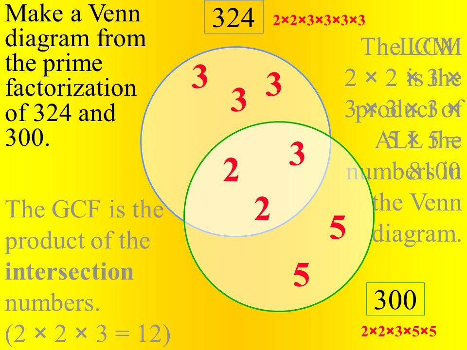 The GCF is the product of the intersection numbers. (2 × 2 × 3 = 12) The LCM is the product of ALL the numbers in the Venn diagram. LCM: 2 × 2 × 3 × 3