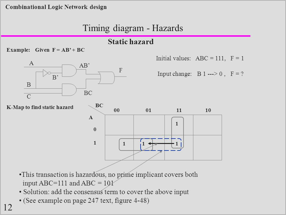 12 Combinational Logic Network design Timing diagram - Hazards Example: Given F = AB' + BC Static hazard A B C Initial values: ABC = 111, F = 1 F Input change: B 1 ---> 0, F = .