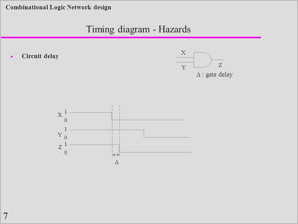 7 Combinational Logic Network design Timing diagram - Hazards  Circuit delay Y X 0 1 0 1 0 1 Z  X Y Z  : gate delay