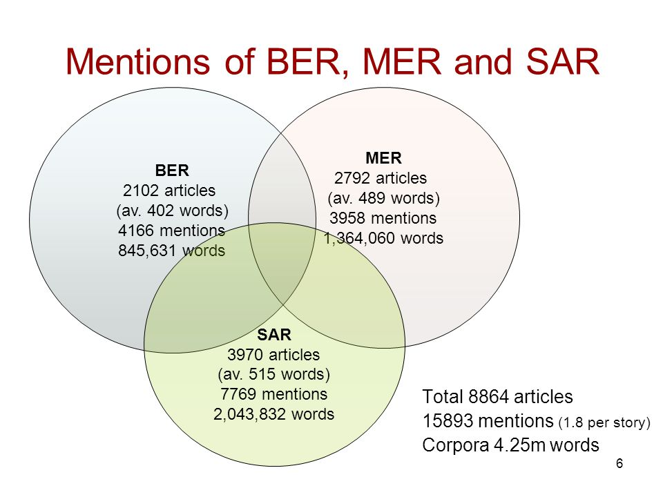 6 Mentions of BER, MER and SAR Total 8864 articles 15893 mentions (1.8 per story) Corpora 4.25m words BER 2102 articles (av.