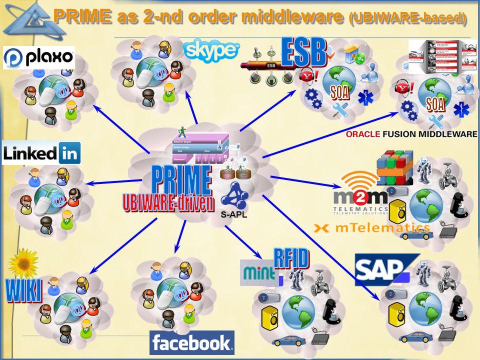 PRIME as 2-nd order middleware (UBIWARE-based)