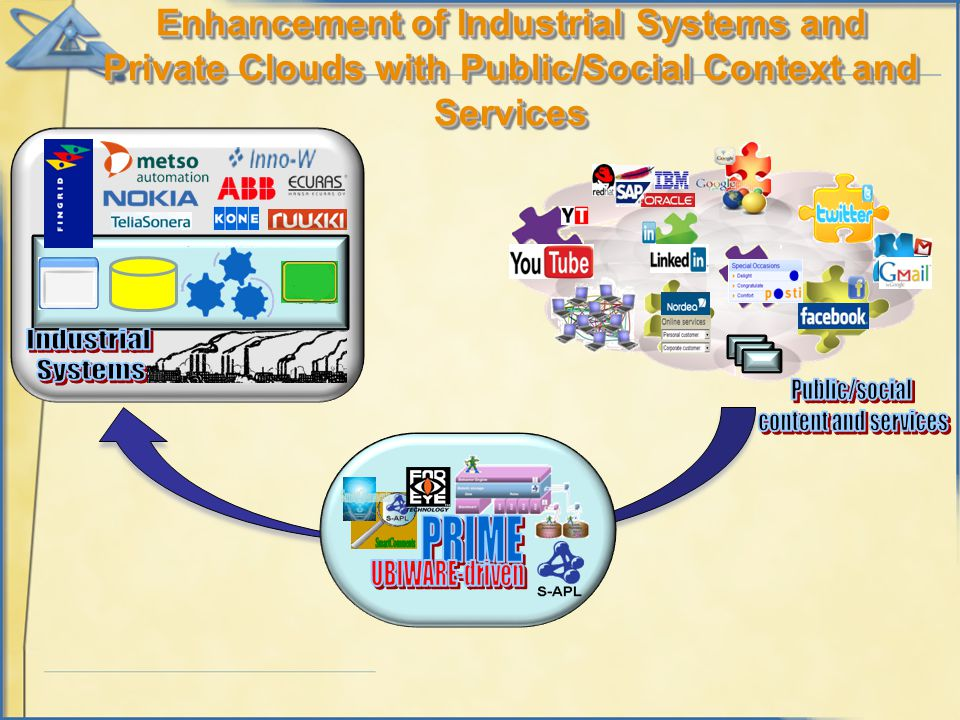 Enhancement of Industrial Systems and Private Clouds with Public/Social Context and Services