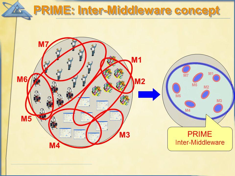 M3 M5 M1 M2 M6 M4 M7 M3 M5 M1 M2 M6 M4 M7 PRIME Inter-Middleware PRIME: Inter-Middleware concept