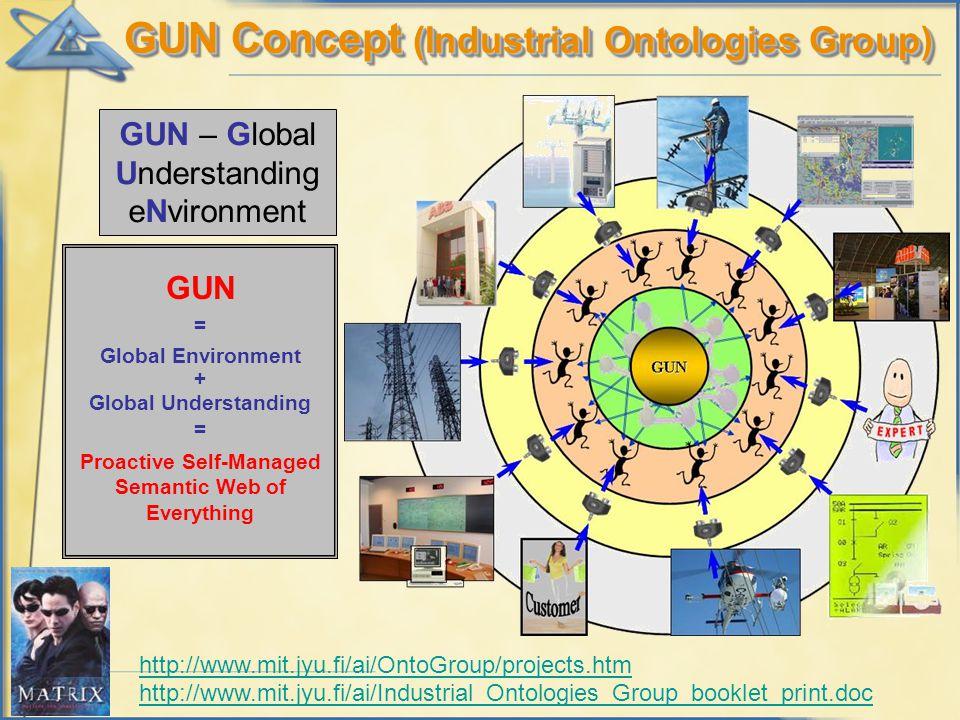 GUN Concept (Industrial Ontologies Group) GUN – Global Understanding eNvironment GUN = Global Environment + Global Understanding = Proactive Self-Mana