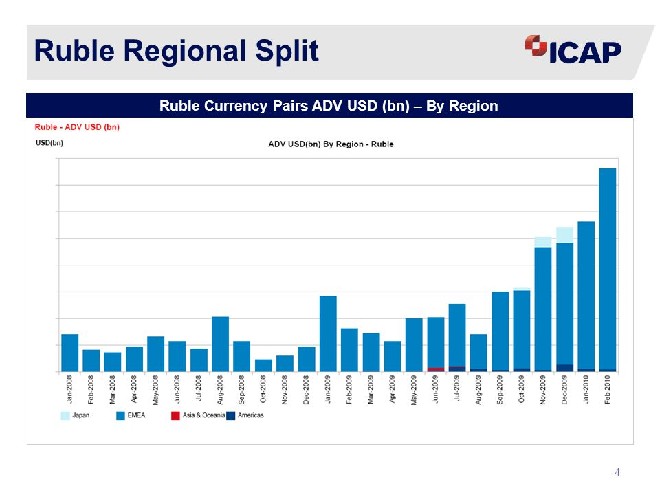 4 Ruble Regional Split Ruble Currency Pairs ADV USD (bn) – By Region