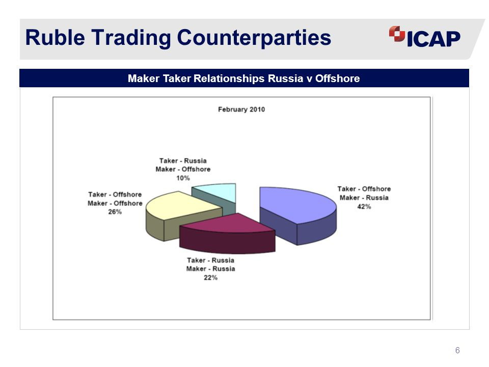 ICAP CONFIDENTIAL7 Ruble Currency Pairs Ruble Currency Pairs Split