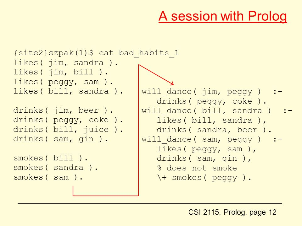 CSI 2115, Prolog, page 12 A session with Prolog {site2}szpak(1)$ cat bad_habits_1 likes( jim, sandra ).