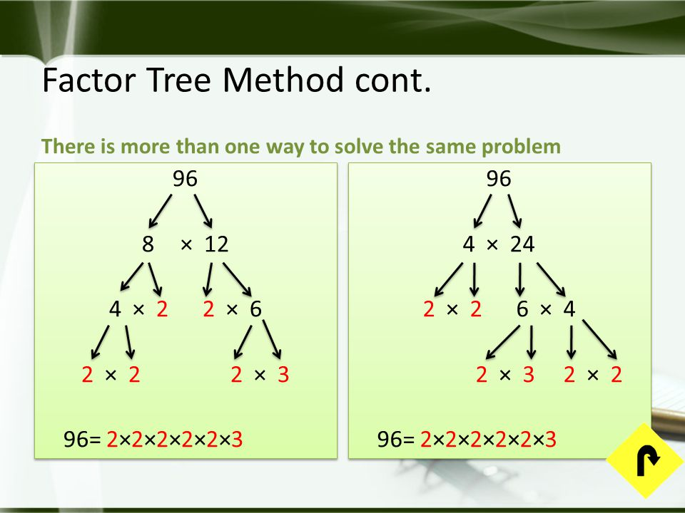 Factor Tree Method cont. There is more than one way to solve the same problem 96 8× 12 4 × 2 2 × 6 2 × 2 2 × 3 96= 2×2×2×2×2×3 96 8× 12 4 × 2 2 × 6 2