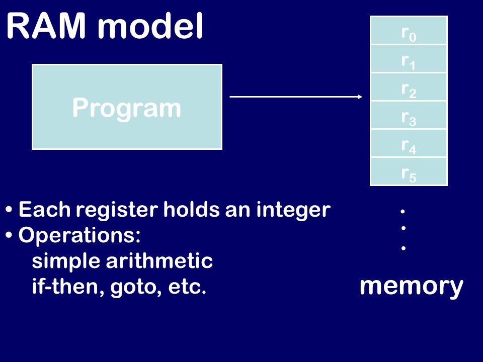RAM model Program r0r0 r1r1 r2r2 r3r3 r4r4 r5r5 memory...