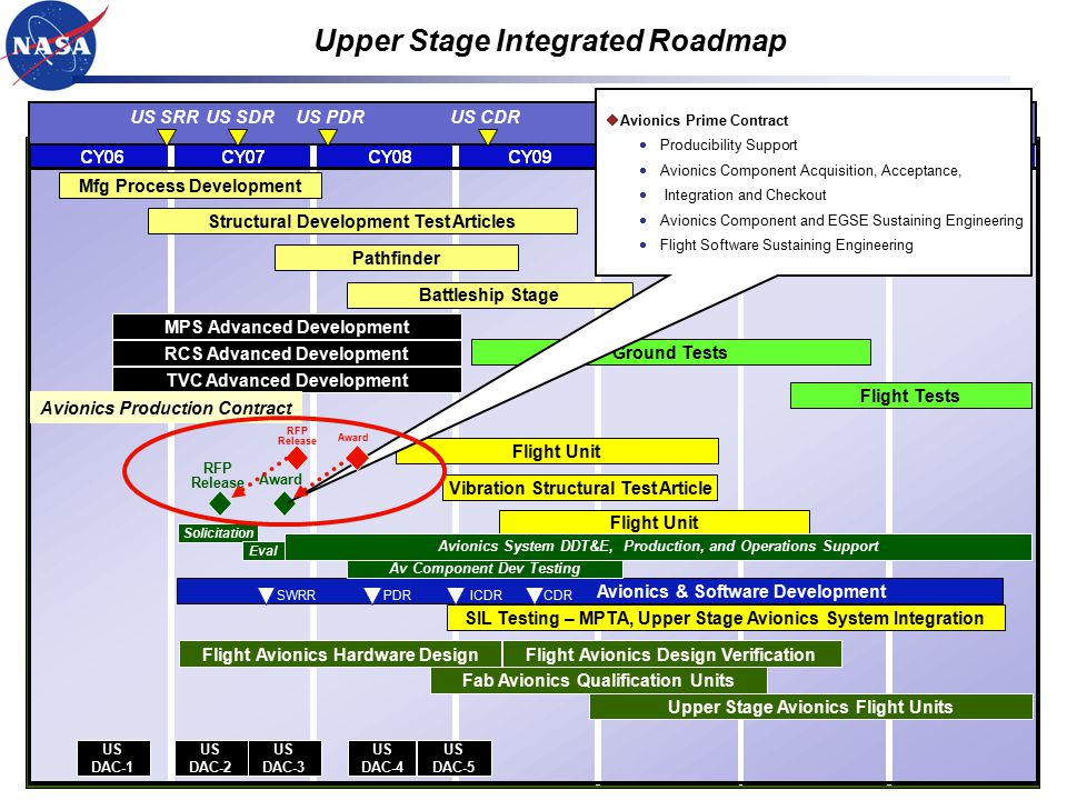 Upper Stage Integrated Roadmap US PDRUS CDRUS SRR Mfg Process Development Structural Development Test Articles Flight Avionics Hardware Design Fab Avionics Qualification Units Flight Unit Flight Avionics Design Verification US DAC-1 US DAC-2 US DAC-3 US DAC-4 US DAC-5 SIL Testing – MPTA, Upper Stage Avionics System Integration Avionics & Software Development US SDR Ground Tests Flight Tests US DCR RCS Advanced Development TVC Advanced Development MPS Advanced Development Flight Unit Battleship Stage Pathfinder Vibration Structural Test Article Upper Stage Avionics Flight Units Award RFP Release Solicitation Eval Avionics System DDT&E, Production, and Operations Support Avionics Production Contract  Avionics Prime Contract  Producibility Support  Avionics Component Acquisition, Acceptance,  Integration and Checkout  Avionics Component and EGSE Sustaining Engineering  Flight Software Sustaining Engineering SWRRPDRICDRCDR Av Component Dev Testing Award RFP Release