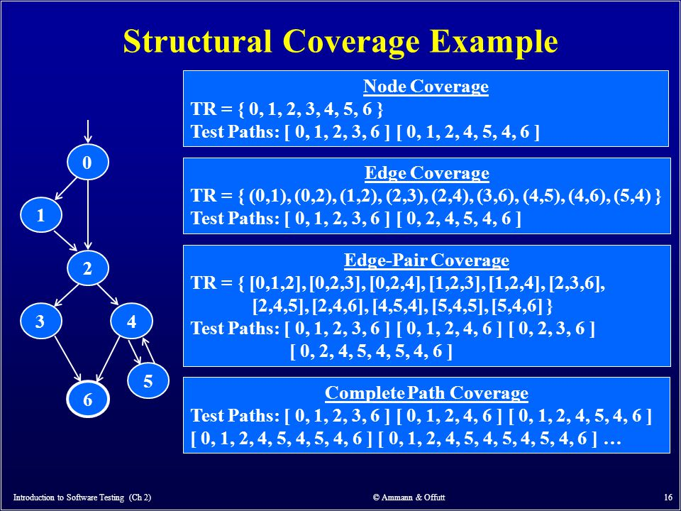Introduction to Software Testing (Ch 2) © Ammann & Offutt 16 Structural Coverage Example Node Coverage TR = { 0, 1, 2, 3, 4, 5, 6 } Test Paths: [ 0, 1