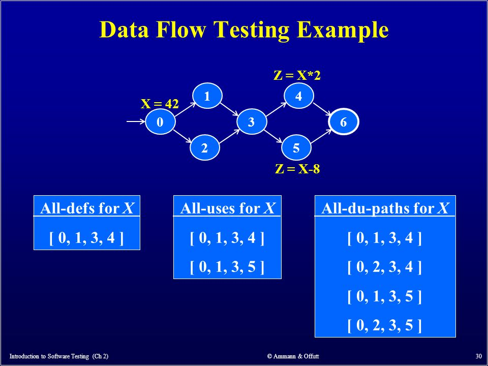 Introduction to Software Testing (Ch 2) © Ammann & Offutt 30 Data Flow Testing Example 0 2 1 63 5 4 X = 42 Z = X-8 Z = X*2 All-defs for X [ 0, 1, 3, 4