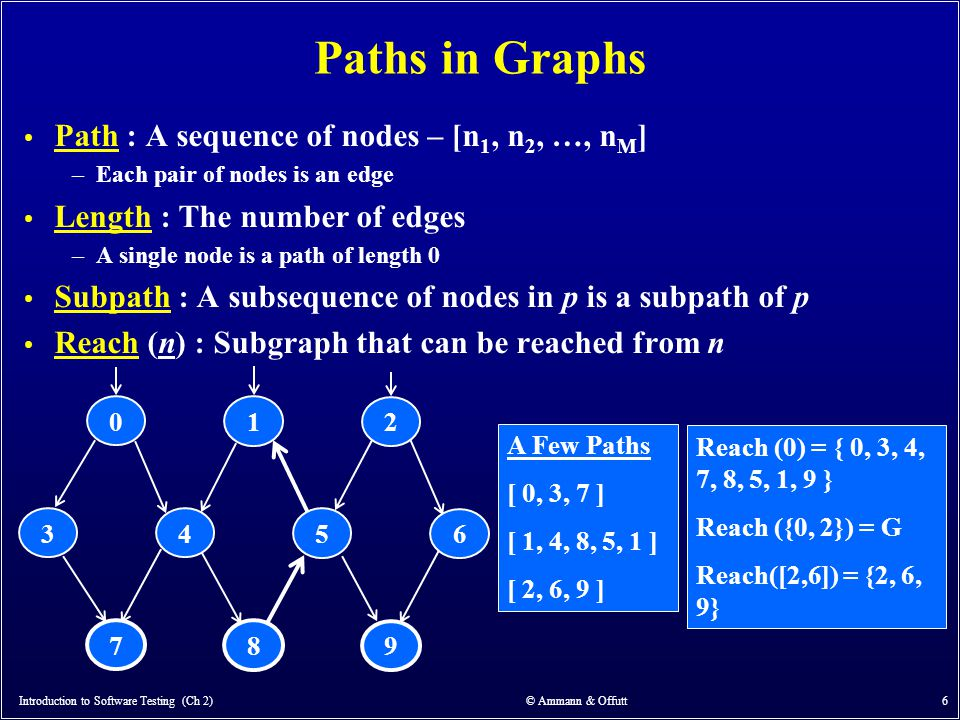 Introduction to Software Testing (Ch 2) © Ammann & Offutt 6 Paths in Graphs Path : A sequence of nodes – [n 1, n 2, …, n M ] –Each pair of nodes is an