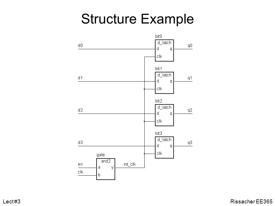 Structural Architecture Each instance of a component must be instantiated by a component statement. First form uses order of signals matched to the co