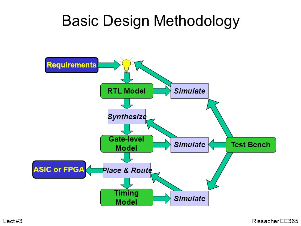 Synthesis Translates register-transfer-level (RTL) design into gate-level netlist Restrictions on coding style –Some constructs are not synthesizable –Some constructs are synthesized in inefficient ways – better to force the design to a lower, simpler level Rissacher EE365Lect #3
