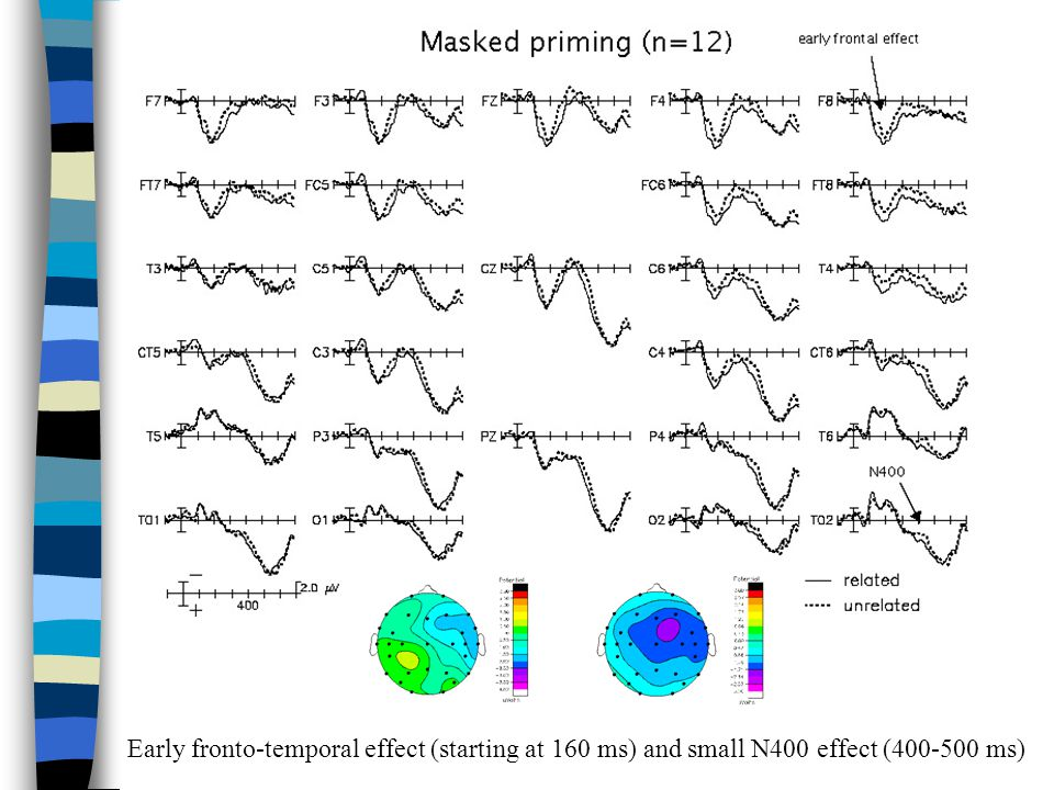 Early fronto-temporal effect (starting at 160 ms) and small N400 effect (400-500 ms)