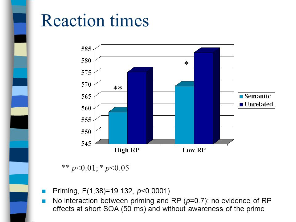 Reaction times Priming, F(1,38)=19.132, p<0.0001) No interaction between priming and RP (p=0.7): no evidence of RP effects at short SOA (50 ms) and without awareness of the prime ** p<0.01; * p<0.05 ** *