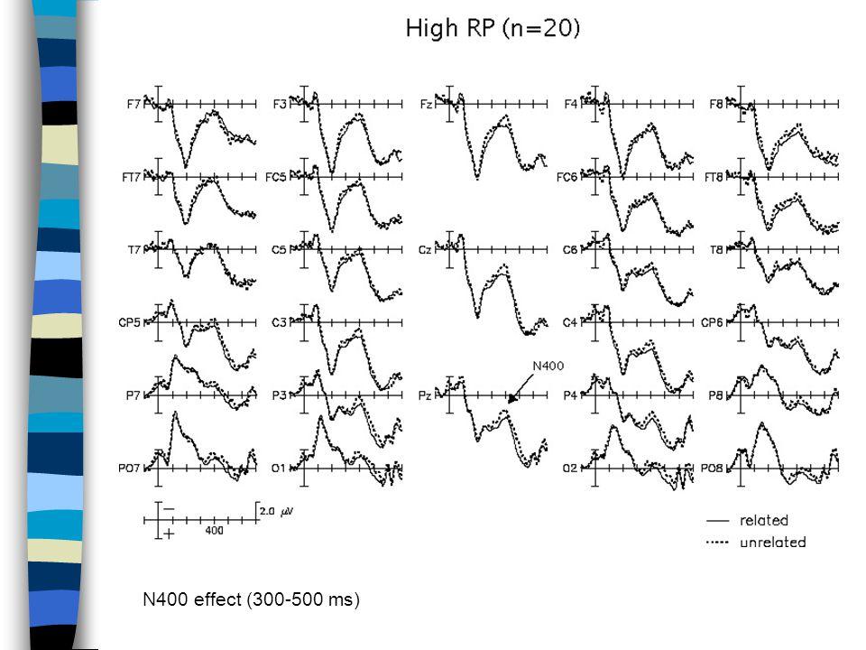 N400 effect (300-500 ms)