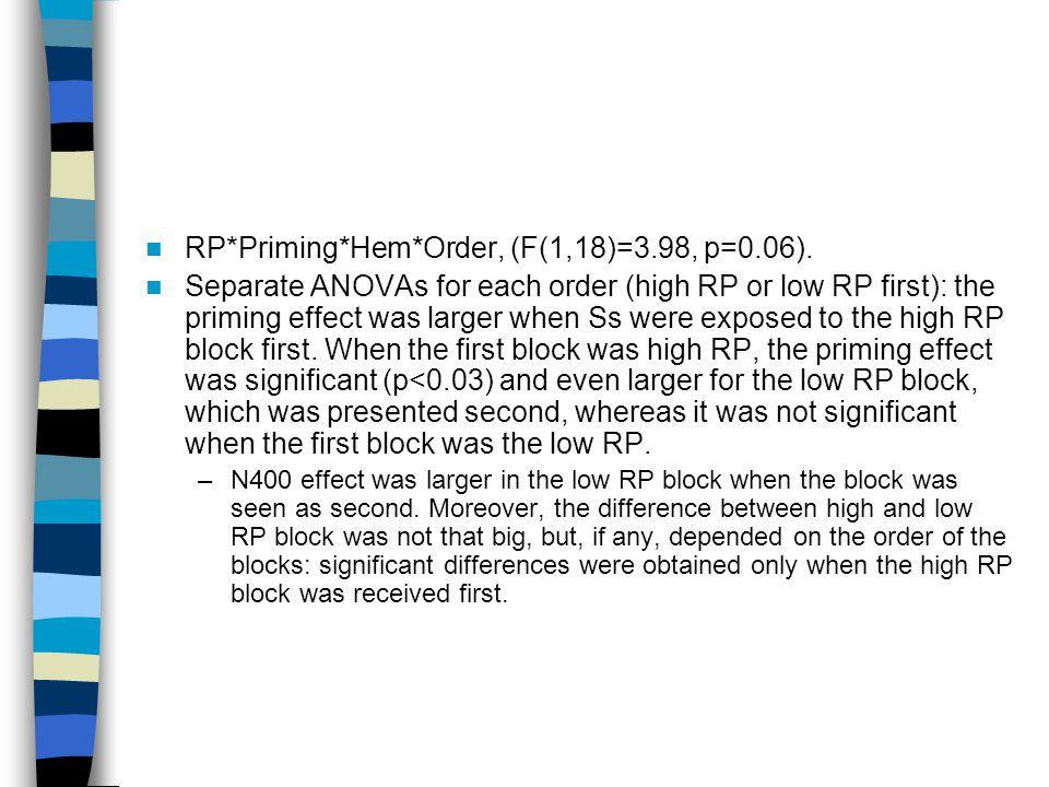 RP*Priming*Hem*Order, (F(1,18)=3.98, p=0.06).