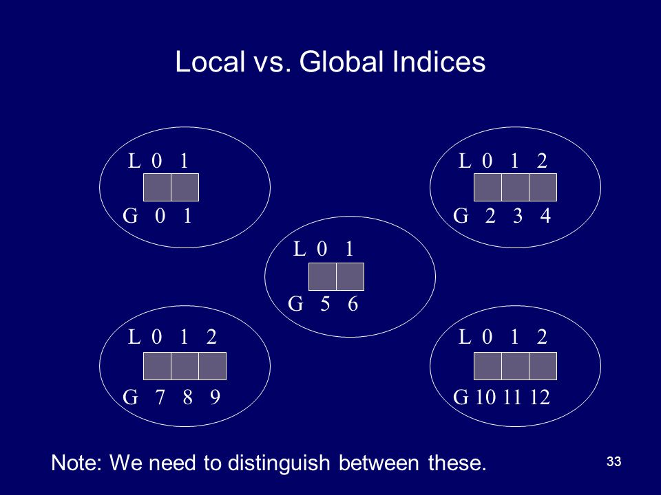33 Local vs. Global Indices L 0 1 L 0 1 2 L 0 1 L 0 1 2 G 0 1G 2 3 4 G 5 6 G 7 8 9G 10 11 12 Note: We need to distinguish between these.