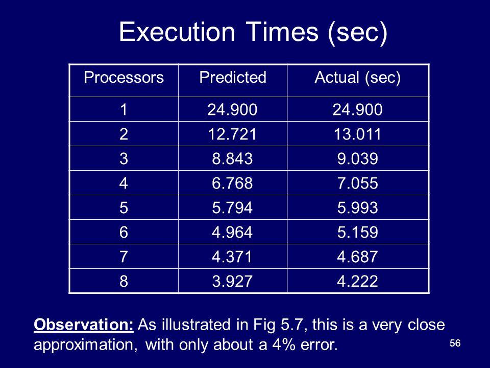 56 Execution Times (sec) ProcessorsPredictedActual (sec) 124.900 212.72113.011 38.8439.039 46.7687.055 55.7945.993 64.9645.159 74.3714.687 83.9274.222