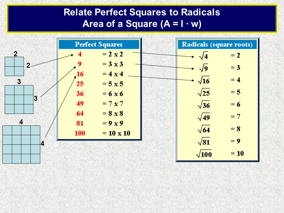 Relate Perfect Squares to Radicals Area of a Square (A = l · w) 2 2 3 3 4 4