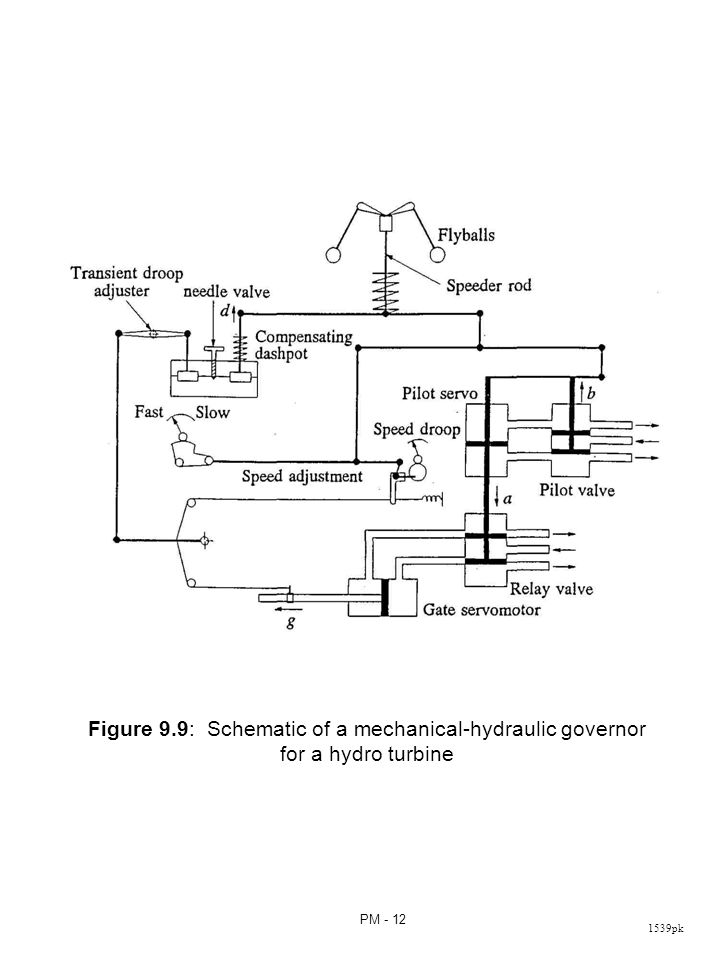 1539pk PM - 12 Figure 9.9: Schematic of a mechanical-hydraulic governor for a hydro turbine