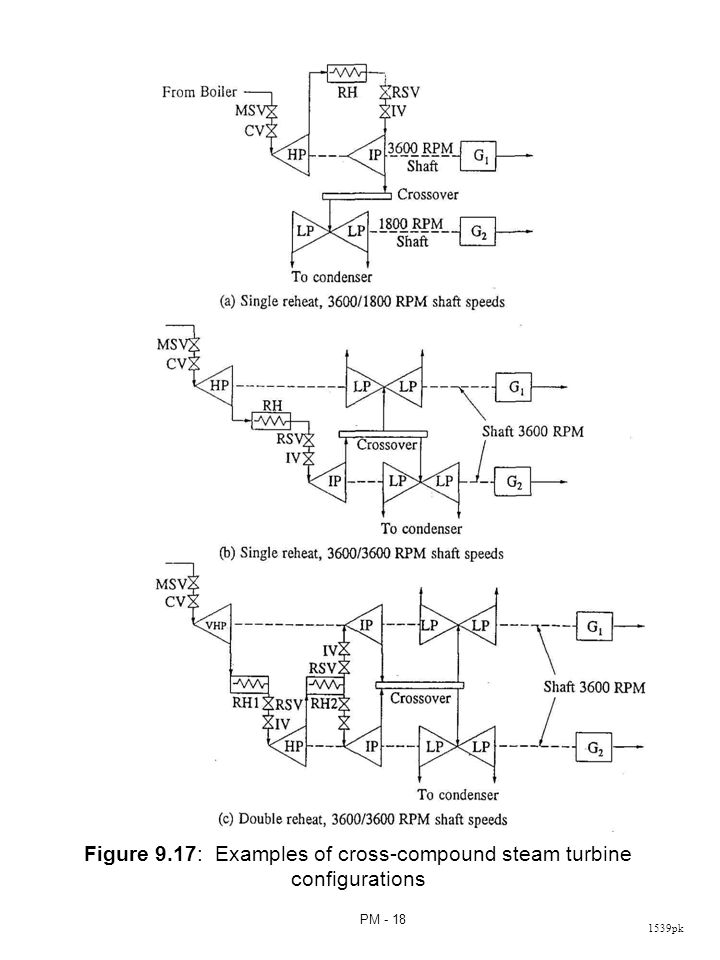 1539pk PM - 18 Figure 9.17: Examples of cross-compound steam turbine configurations