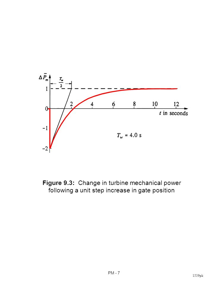 1539pk PM - 7 Figure 9.3: Change in turbine mechanical power following a unit step increase in gate position