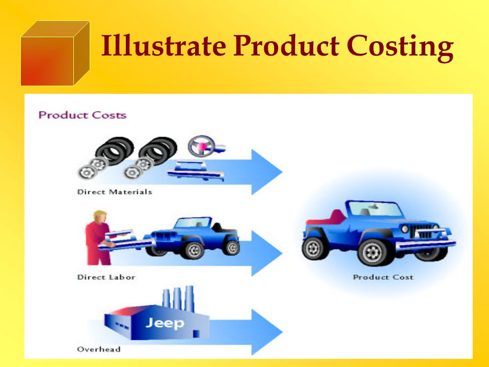 Illustrate Product Costing