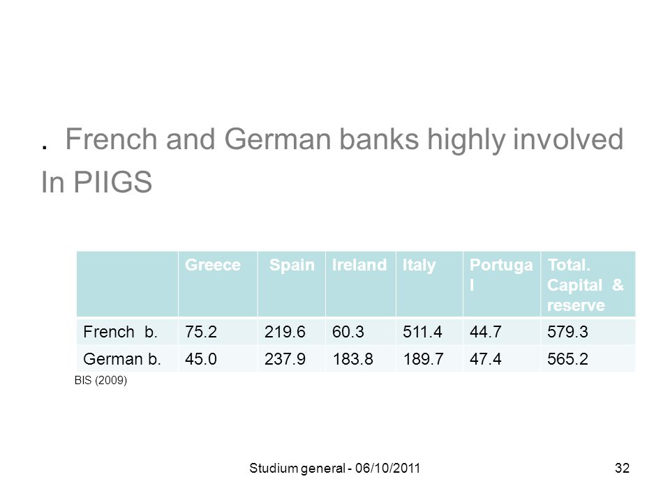 French and German banks highly involved In PIIGS BIS (2009) Greece SpainIrelandItalyPortuga l Total.