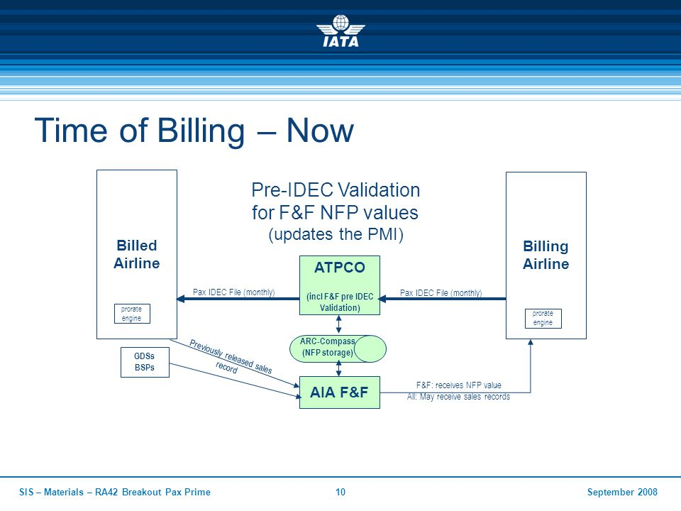 September 2008SIS – Materials – RA42 Breakout Pax Prime10 Time of Billing – Now ATPCO (incl F&F pre IDEC Validation) Billed Airline Billing Airline Pax IDEC File (monthly) AIA F&F ARC-Compass (NFP storage) Previously released sales record prorate engine prorate engine GDSs BSPs F&F: receives NFP value All: May receive sales records Pre-IDEC Validation for F&F NFP values (updates the PMI)