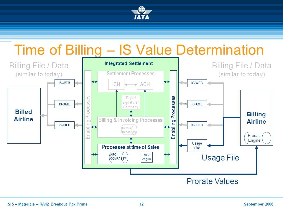 September 2008SIS – Materials – RA42 Breakout Pax Prime12 Time of Billing – IS Value Determination Billed Airline Integrated Settlement Billing Airlin