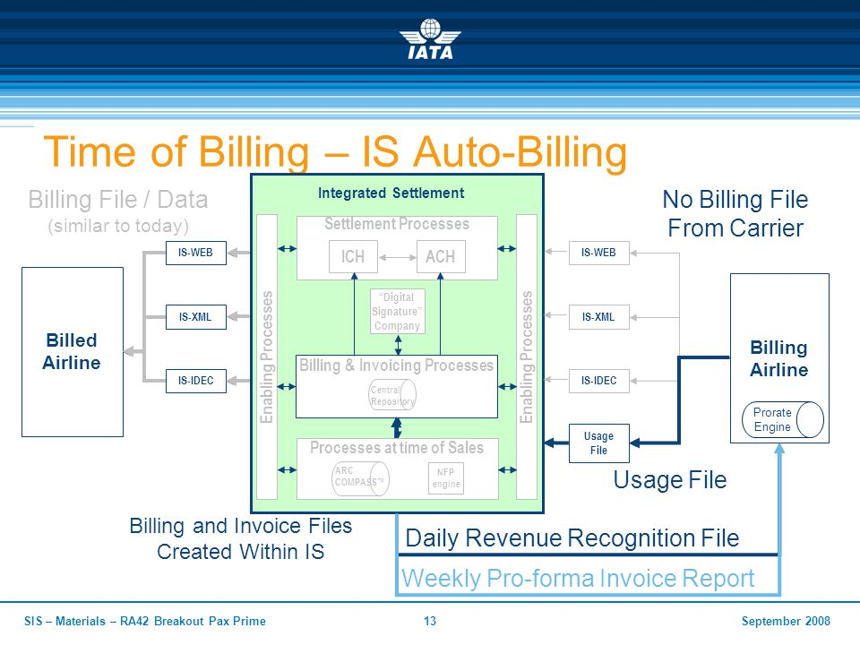 September 2008SIS – Materials – RA42 Breakout Pax Prime13 Time of Billing – IS Auto-Billing Billed Airline Integrated Settlement Billing Airline Enabling Processes Billing & Invoicing Processes Central Repository Digital Signature Company Enabling Processes Settlement Processes ICHACH Processes at time of Sales NFP engine ARC COMPASS™ Prorate Engine IS-WEB IS-XML IS-IDEC Usage File IS-WEB IS-XML IS-IDEC Usage File Weekly Pro-forma Invoice Report Daily Revenue Recognition File No Billing File From Carrier Billing and Invoice Files Created Within IS Billing File / Data (similar to today)