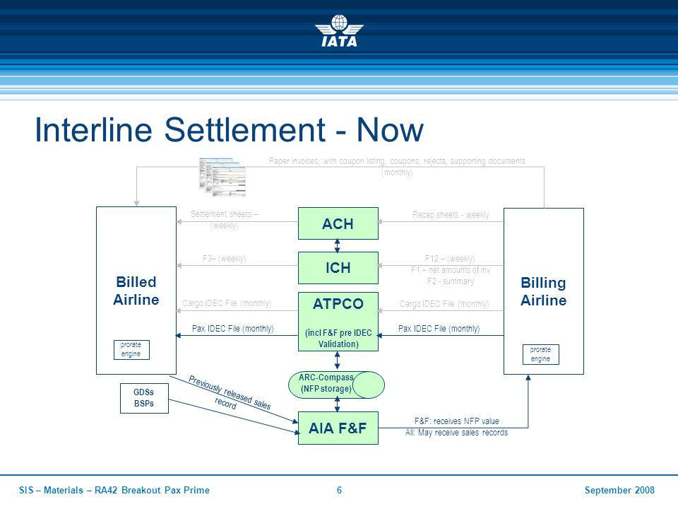 September 2008SIS – Materials – RA42 Breakout Pax Prime6 Interline Settlement - Now ICH ATPCO (incl F&F pre IDEC Validation) Billed Airline Billing Airline Cargo IDEC File (monthly) Pax IDEC File (monthly) F12 – (weekly) F1 – net amounts of inv F2 - summary Cargo IDEC File (monthly) Pax IDEC File (monthly) F3– (weekly) Paper invoices, with coupon listing, coupons, rejects, supporting documents (monthly) AIA F&F F&F: receives NFP value All: May receive sales records ARC-Compass (NFP storage) Previously released sales record prorate engine prorate engine GDSs BSPs ACH Recap sheets - weekly Settlement sheets – (weekly)