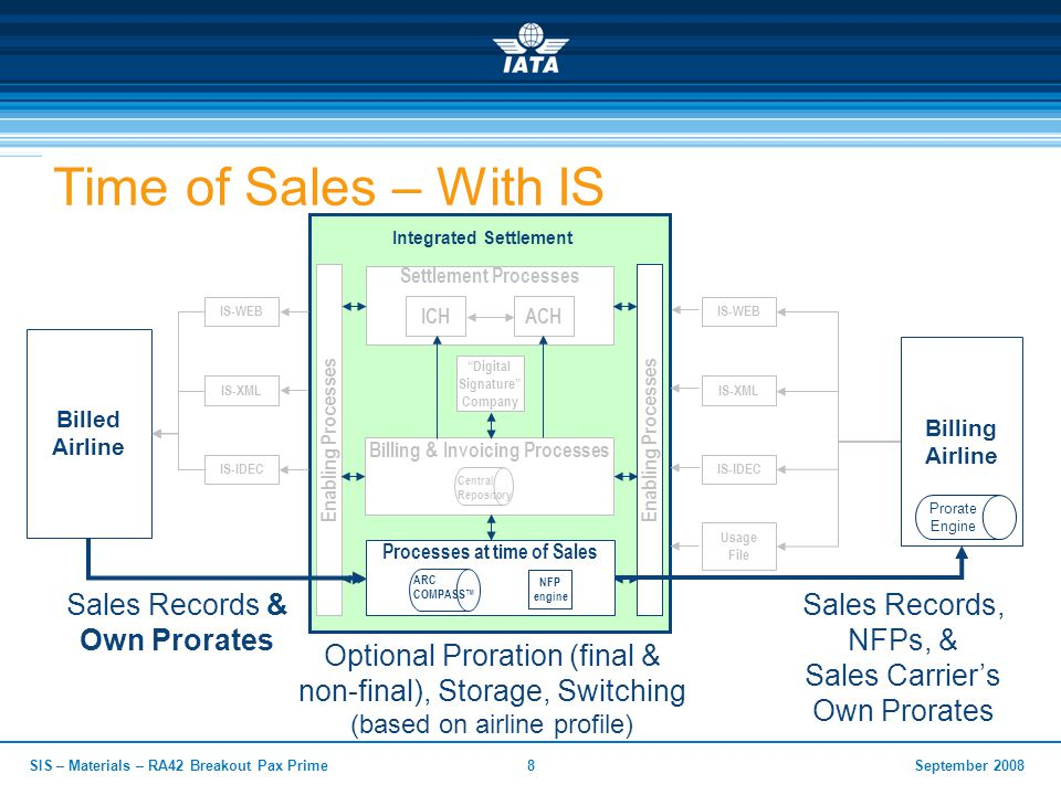September 2008SIS – Materials – RA42 Breakout Pax Prime8 Time of Sales – With IS Billed Airline Integrated Settlement Billing Airline Enabling Processes Billing & Invoicing Processes Central Repository Digital Signature Company Enabling Processes Settlement Processes ICHACH Processes at time of Sales NFP engine ARC COMPASS™ Prorate Engine IS-WEB IS-XML IS-IDEC Usage File IS-WEB IS-XML IS-IDEC Sales Records, NFPs, & Sales Carrier's Own Prorates Sales Records & Own Prorates Optional Proration (final & non-final), Storage, Switching (based on airline profile)