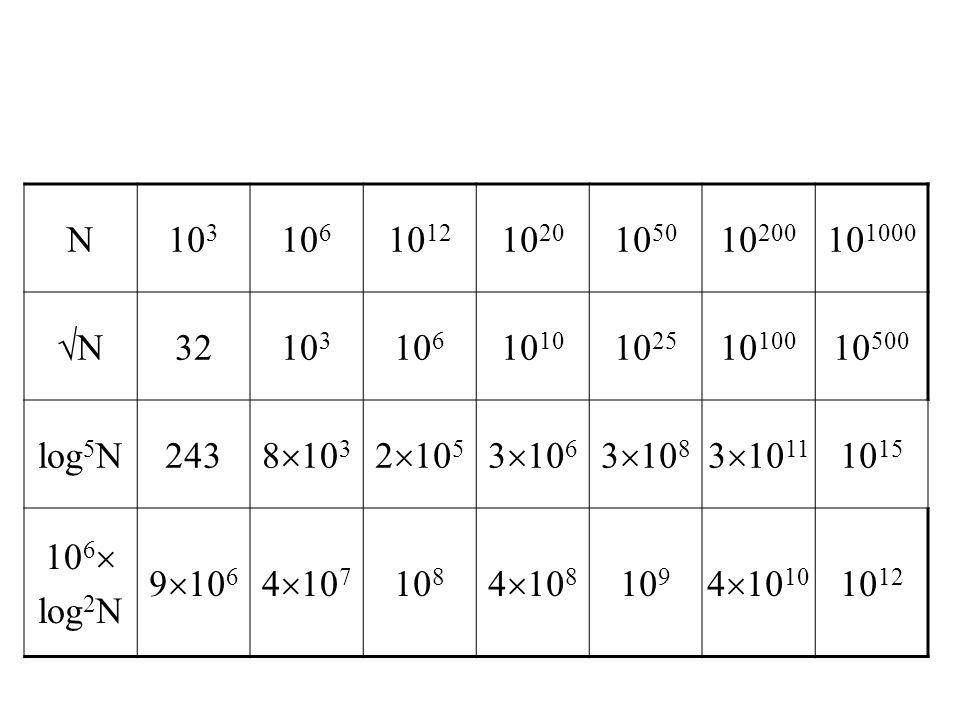 N10 3 10 6 10 12 10 20 10 50 10 200 10 1000 √N3210 3 10 610 10 25 10 100 10 500 log 5 N243 8  10 3 2  10 5 3  10 6 3  10 8 3  10 11 10 15 10 6  log 2 N 9  10 6 4  10 7 10 8 4  10 8 10 9 4  10 10 10 12