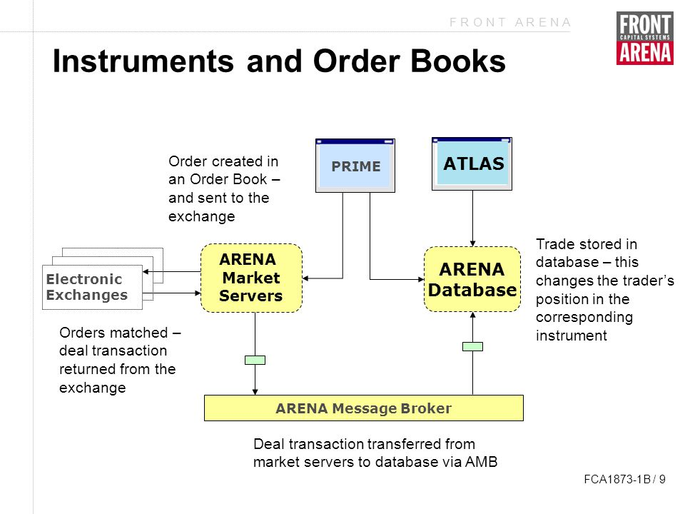 F R O N T A R E N A FCA1873-1B / 9 Instruments and Order Books ARENA Message Broker PRIME Electronic Exchanges ATLAS ARENA Database ARENA Market Servers Order created in an Order Book – and sent to the exchange Orders matched – deal transaction returned from the exchange Deal transaction transferred from market servers to database via AMB Trade stored in database – this changes the trader's position in the corresponding instrument