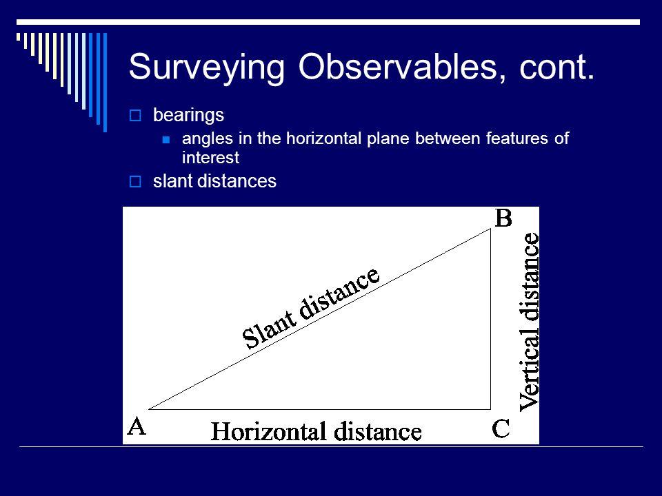 Derived Quantities  horizontal distance  vertical distance