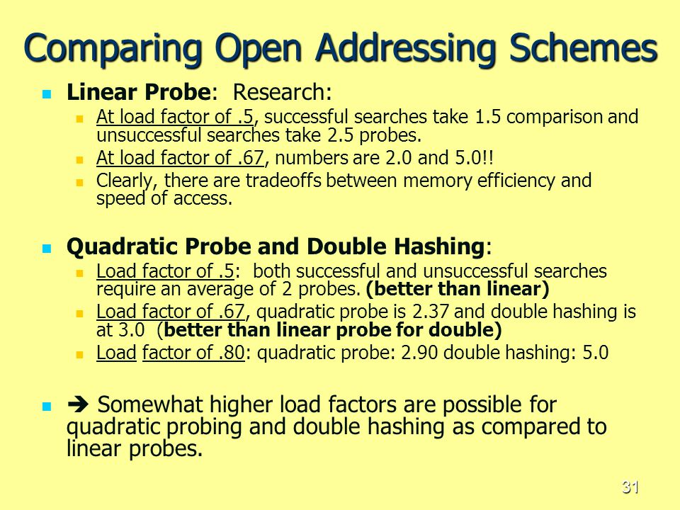 31 Comparing Open Addressing Schemes Linear Probe: Research: At load factor of.5, successful searches take 1.5 comparison and unsuccessful searches ta
