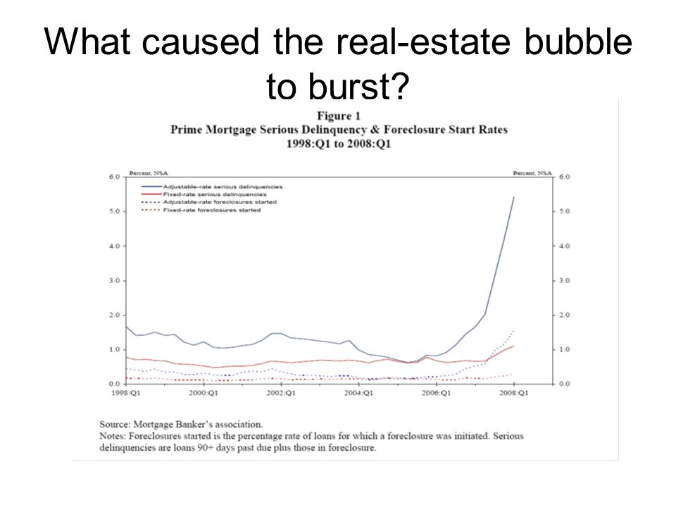 What caused the real-estate bubble to burst
