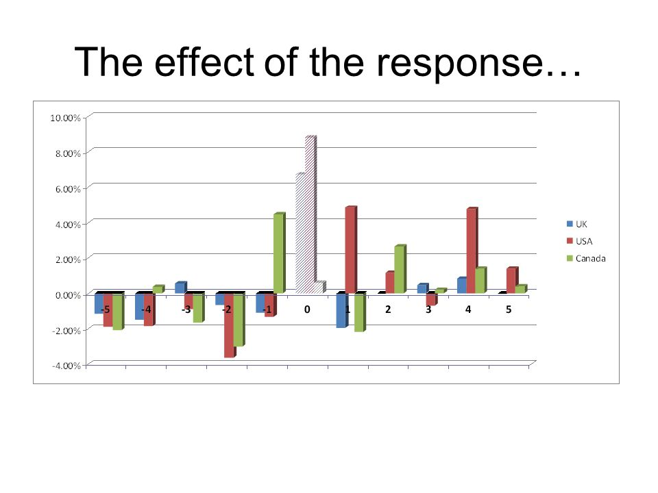 The effect of the response…