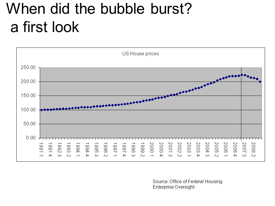 Source: S&P When did the bubble burst? a second look