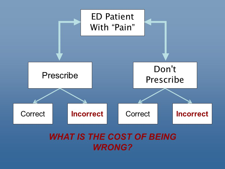 ED Patient With Pain Don t Prescribe CorrectIncorrect Correct WHAT IS THE COST OF BEING WRONG