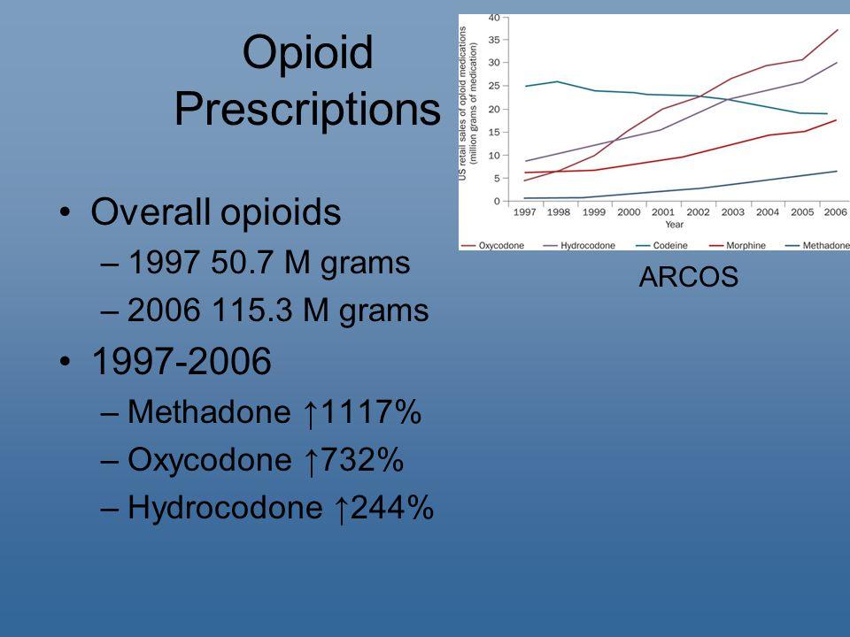 Opioid Prescriptions Overall opioids –1997 50.7 M grams –2006 115.3 M grams 1997-2006 –Methadone ↑1117% –Oxycodone ↑732% –Hydrocodone ↑244% ARCOS