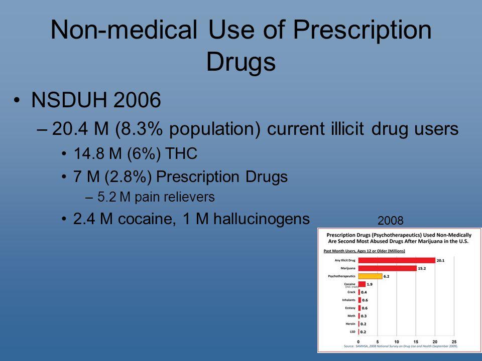 Non-medical Use of Prescription Drugs NSDUH 2006 –20.4 M (8.3% population) current illicit drug users 14.8 M (6%) THC 7 M (2.8%) Prescription Drugs –5.2 M pain relievers 2.4 M cocaine, 1 M hallucinogens 2008