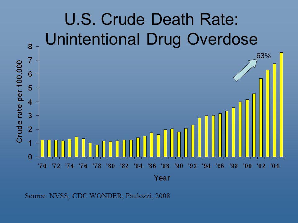 Source: NVSS, CDC WONDER, Paulozzi, 2008 U.S. Crude Death Rate: Unintentional Drug Overdose 63%