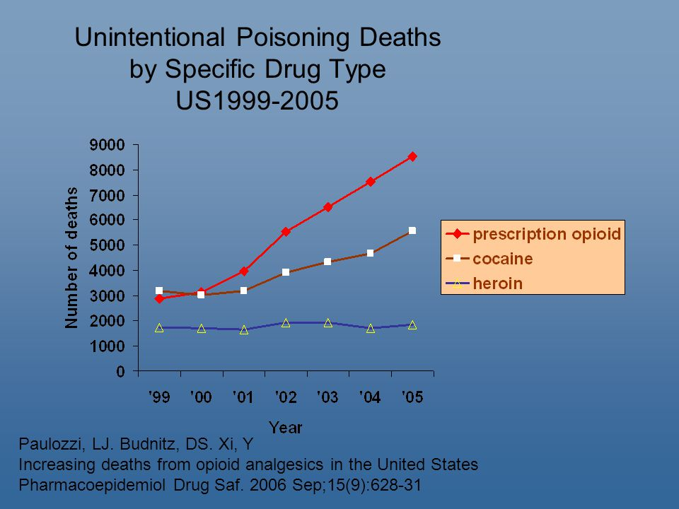 Unintentional Poisoning Deaths by Specific Drug Type US1999-2005 Paulozzi, LJ.