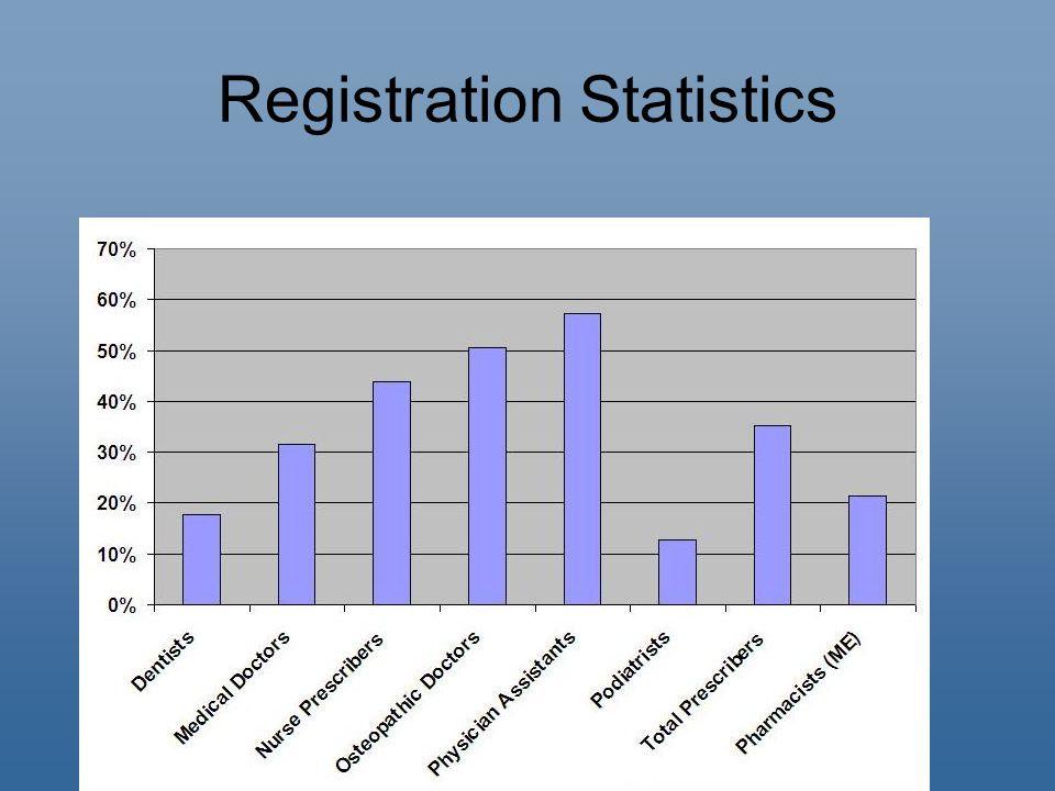 Registration Statistics