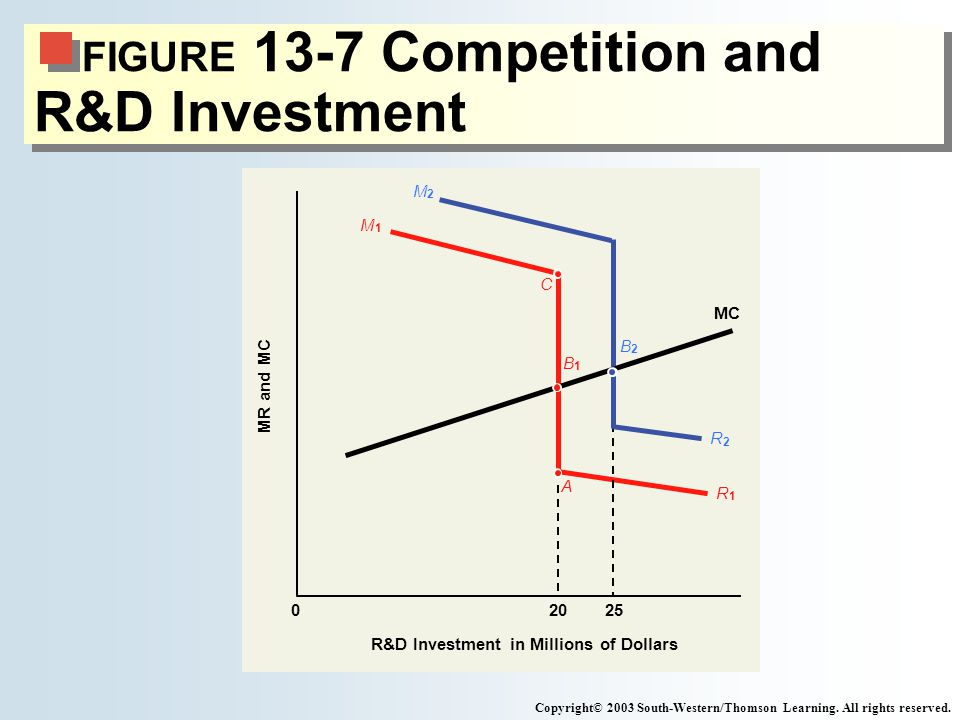 FIGURE 13-7 Competition and R&D Investment Copyright© 2003 South-Western/Thomson Learning. All rights reserved. R 1 M 1 R 2 M 2 A MC MR and MC R&D Inv